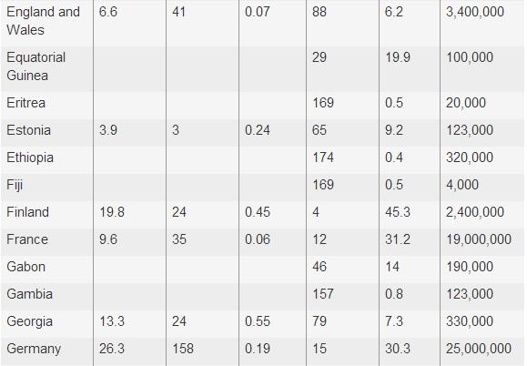 World Statistics of Gun Murders and Ownership 5