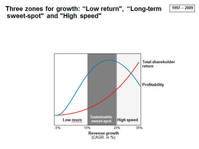 Three Zones For Growth - 'Low Return', 'Long-term Sweet-Spot' and 'High Speed'