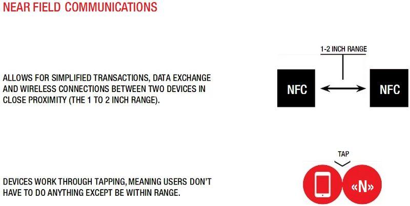 How NFC Works 3