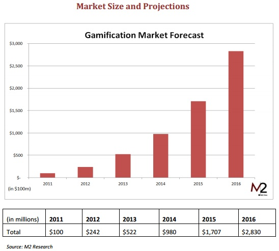 Gamification Market Size in Billions - M2 Research