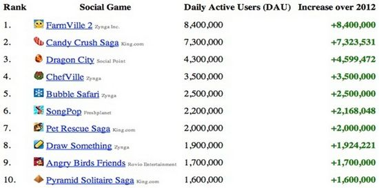 Social Game Winners for 2012 - AppData - Dec 2012