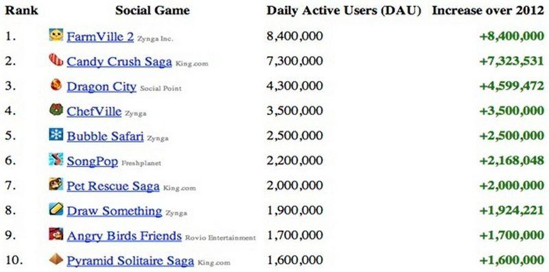 Social Game Winners for 2012 - AppData - Dec 2012