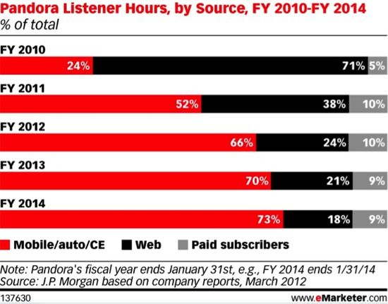 Pandora Listener Hours by Source - Fiscal Years 2010 through 2014 (Projected) - eMarketer - March 2012