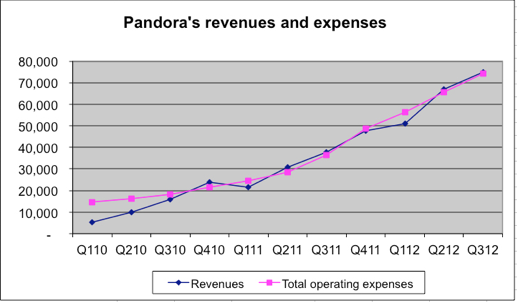 Pandora's Revenues and Expenses - Q1 2010 through Q3 2012 - Pandora