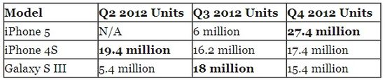 Apple iPhone 4S and iPhone 5 vs Samsung Galaxy III - Unit Sales for Q2 2012, Q3 2012 and Q4 2012 - Strategy Analytics
