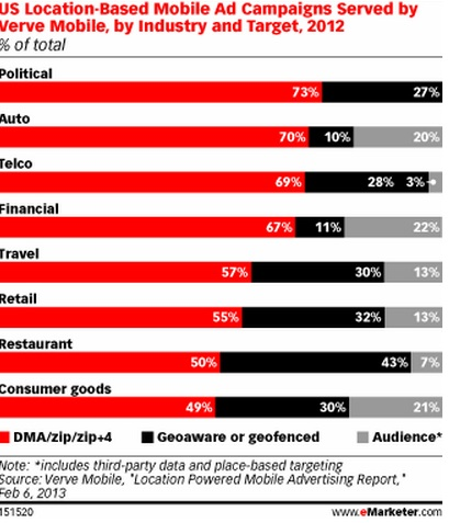 US Location-Based Mobile Ad Campaigns Served by Verve Mobile - By Industry and Target - 2012 - eMarketer - Feb 6, 2013