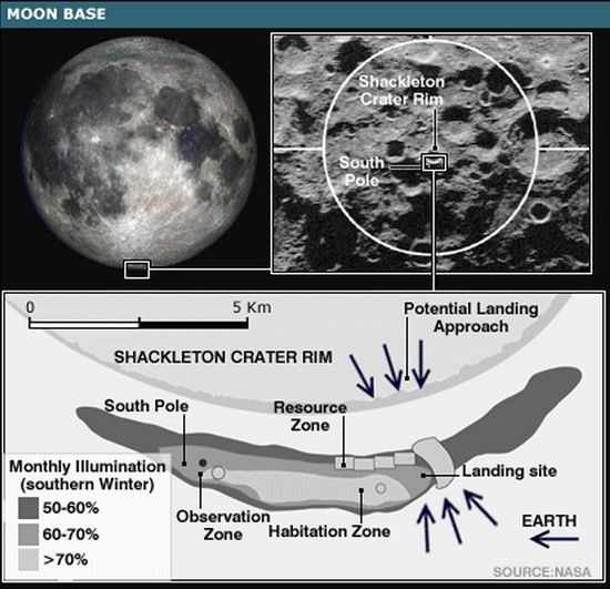 Shackleton Crater, the site of NASA JPL's proposed lunar base