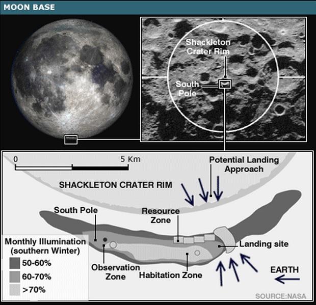 Shackleton Crater, the site of NASA JPL's proposed lunar base