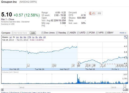Groupon (NASDAQ.GRPN) Share Prices - Feb 25, 2013 through Mar 1, 2013
