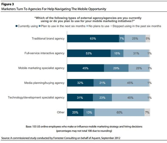Marketers Turn To Ad Agencies For Help Navigating The Mobile Opportunity - Forrester Consulting - Sep 2012