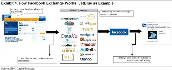 How Facebook Ad Exchange Works - JetBlue as Example