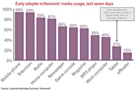 Early Adopters Media Use Millennials, Last 7 Days - Experian