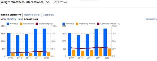 Weight Watchers International, Inc - Income Statements - Years 12-31-08 through 12-31-12 - Google Finance
