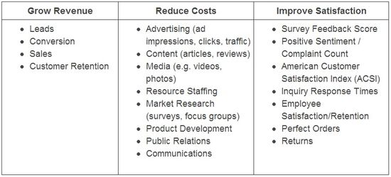 Social Media ROI - Simplified Measurement - 3 Core Objectives
