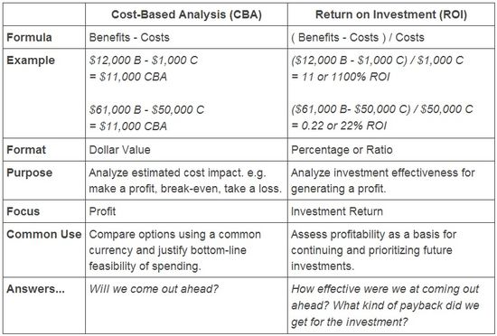 Write a note on social cost benefit analysis