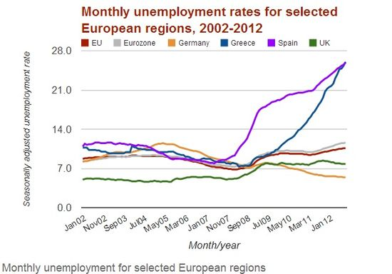 Monthly Unemployment Rates for Selected European Regions - 2002 through 2012
