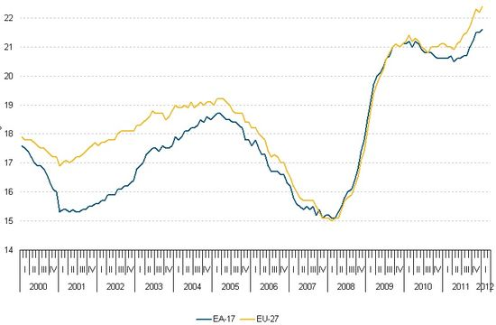 EA 17 and EU 27 Unemployment Rates - 2000 thrugh Q1 2012 - EuroStat