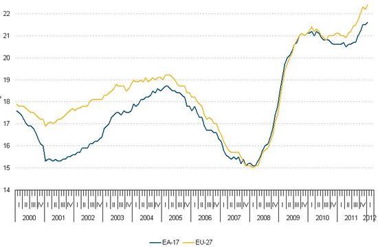 EA 17 and EU 27 Unemployment Rates - 2000 thrugh Q1 2012 - EuroStat