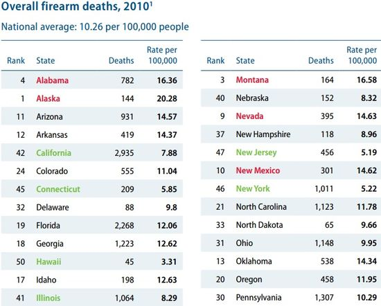 Overall Fire Arms Deaths for the Year 2010 - State by Alphabetical Order 1