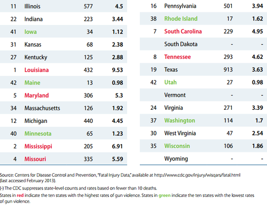 Firearm Homicides for the Year 2010 - States in Alphabetical Order 2