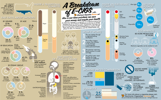 A Breakdown of E-Cigs