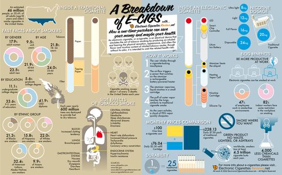 A Breakdown of E-Cigs