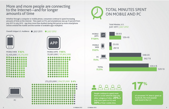 How People Are Connectiing To The Internet and Time Spent on PC and Mobile Devices - Nielsen - 2012