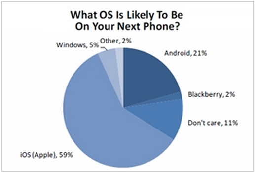 What Operating System Is Likely To Be On Your Next Phone - Teen Survey - Pper Jaffrey