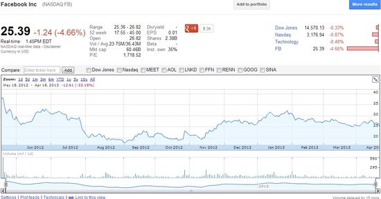 Facebook (NASDAQ.FB) - Share Price - April 18, 2013 - Google Finance