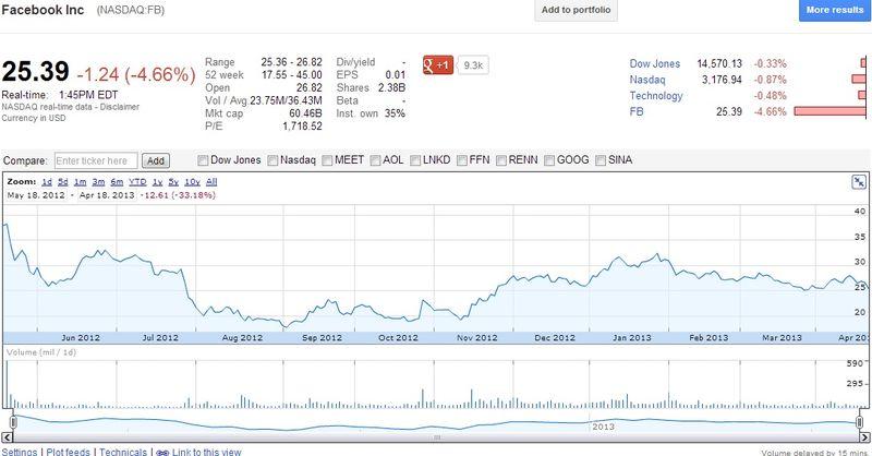 Facebook (NASDAQ.FB) - Share Price - April 18, 2013 - Google Finance