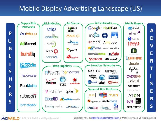 Mobile-Display-Ad-Landscape-US-Q410