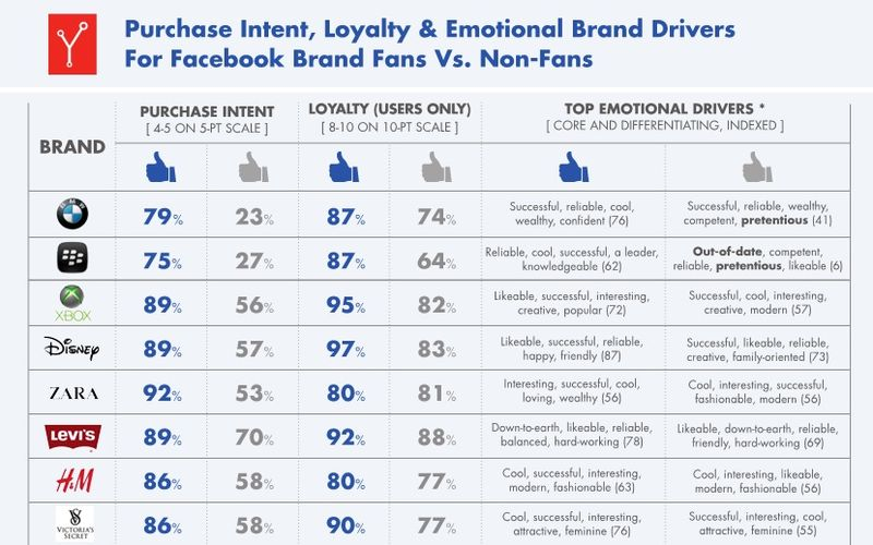 Purchase Intent, Loyalty and Emotional Brand Drivers For Facebook Brand Fans Vs. Non-Fans - Syncapse - April 2013 A