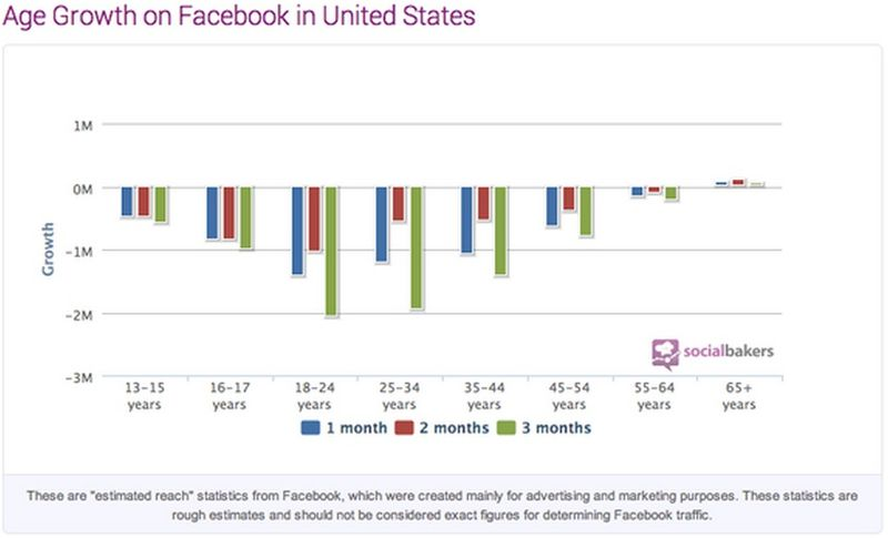 Age Growth on Facebook in United States - By Age Group