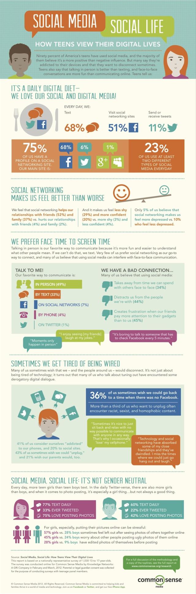 Social Media, Social Life - How Teens View Their Digital Lives - Common Sense Media 2012