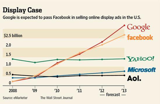 Google is expected to surpass Facebook in U.S. online display ads in 2012