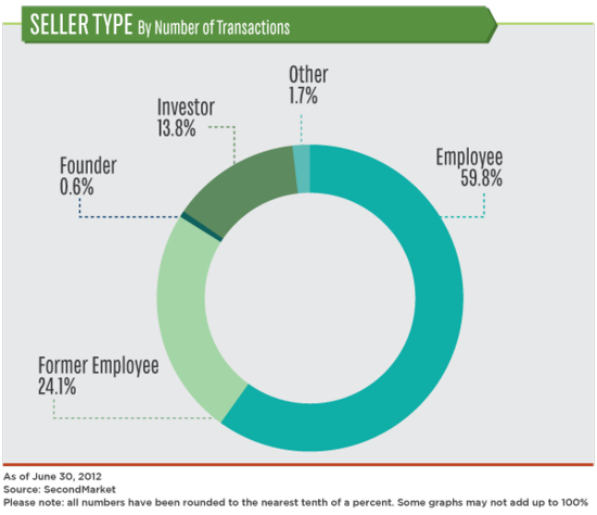 Seller Type By Number of Transactions - SecondMarket - June 30, 2012