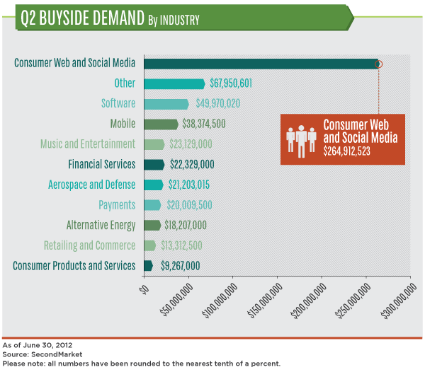 Q2 2012 Buyside Demand by Industry - SecondMarket - June 30, 2012