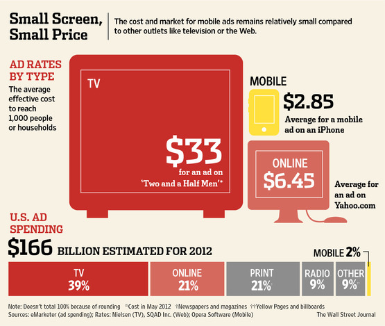 Small Sc reen, Small Price - The cost and market for mobile ads remains relatively small compared to other outlets like TV or the Internet - WSJ - 9-28-12