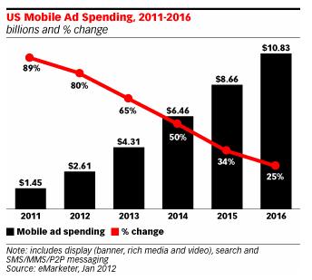 U.S. Mobile Ad Spending - 2011 through 2016 - eMarketer, Jan 2012