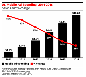 U.S. Mobile Ad Spending - 2011 through 2016 - eMarketer, Jan 2012