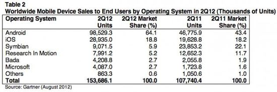 Worldwide Mobile Device Sales to End Users by Operating System (Thousands of Units) - Q2 2012 - Gartner - August 2012