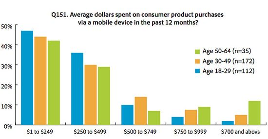 Average dollars spent on consumer product purchases via a mobile device in the past 12 months - Adobe - Aug 2012