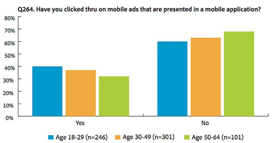 Have you clicked thru on mobile ads that are presented in a mobile application - Adobe - Aug 2012