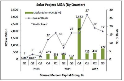 Solar Project M&A by Quarter - Q1 2010 through Q3 2012 - Mercom Capital Group - Oct 2012