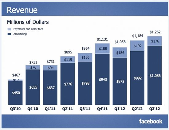 Facebook Revenues in Millions - Q3 2010 through Q3 2012 - Facebook Q3 2012 Earnings Report