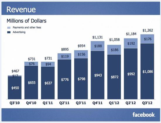 Facebook Revenues in Millions - Q3 2010 through Q3 2012 - Facebook Q3 2012 Earnings Report