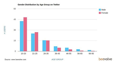 Twitter Gender Distribution by Age Group - Beevolve - October 2012
