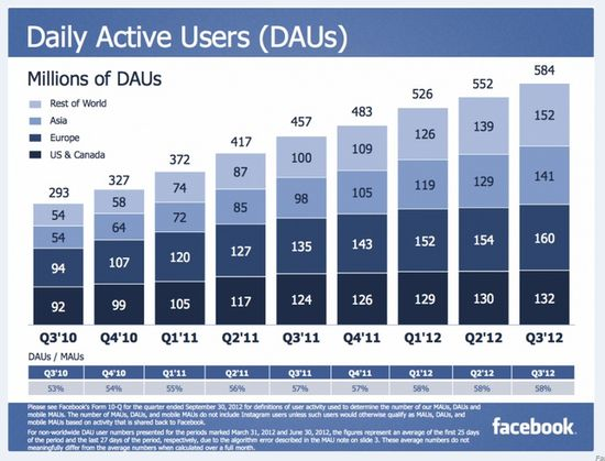 Facebook Daily Active Users (DAUs) - Q3 2010 through Q3 2012 - Facebook Q3 Earnings Report