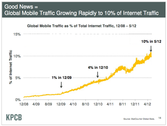 Global Mobile Traffic Growing Rapidly to 10% of Internet Traffic - KPCB - June 2012