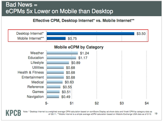 CPMs Are 5 Times Lower on Mobile Than Desktop